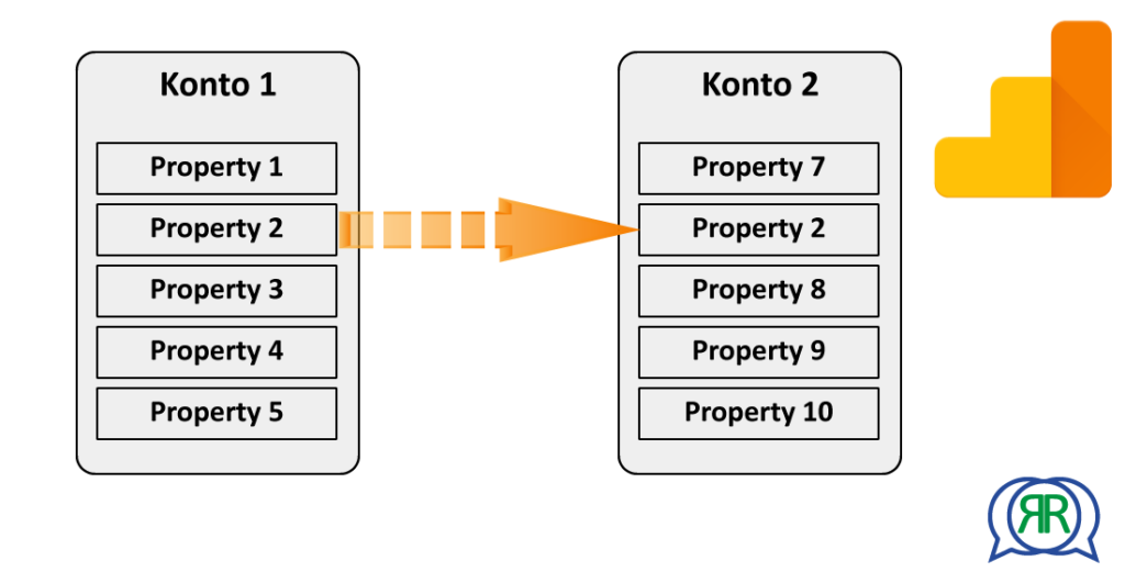 Analytics Property in neues Konto migrieren