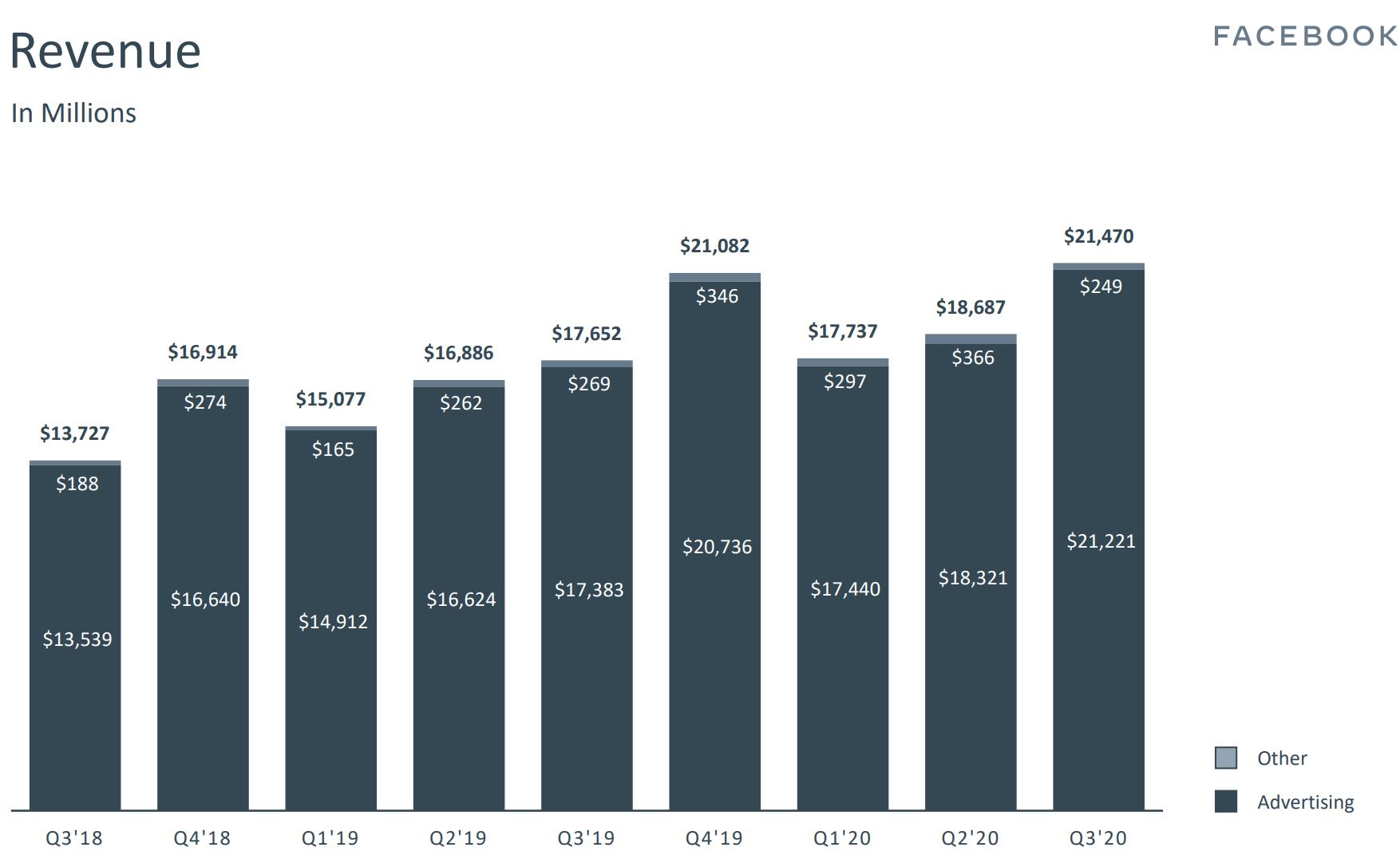 Facebook Zahlen advertising Einnahmen Q3 2020