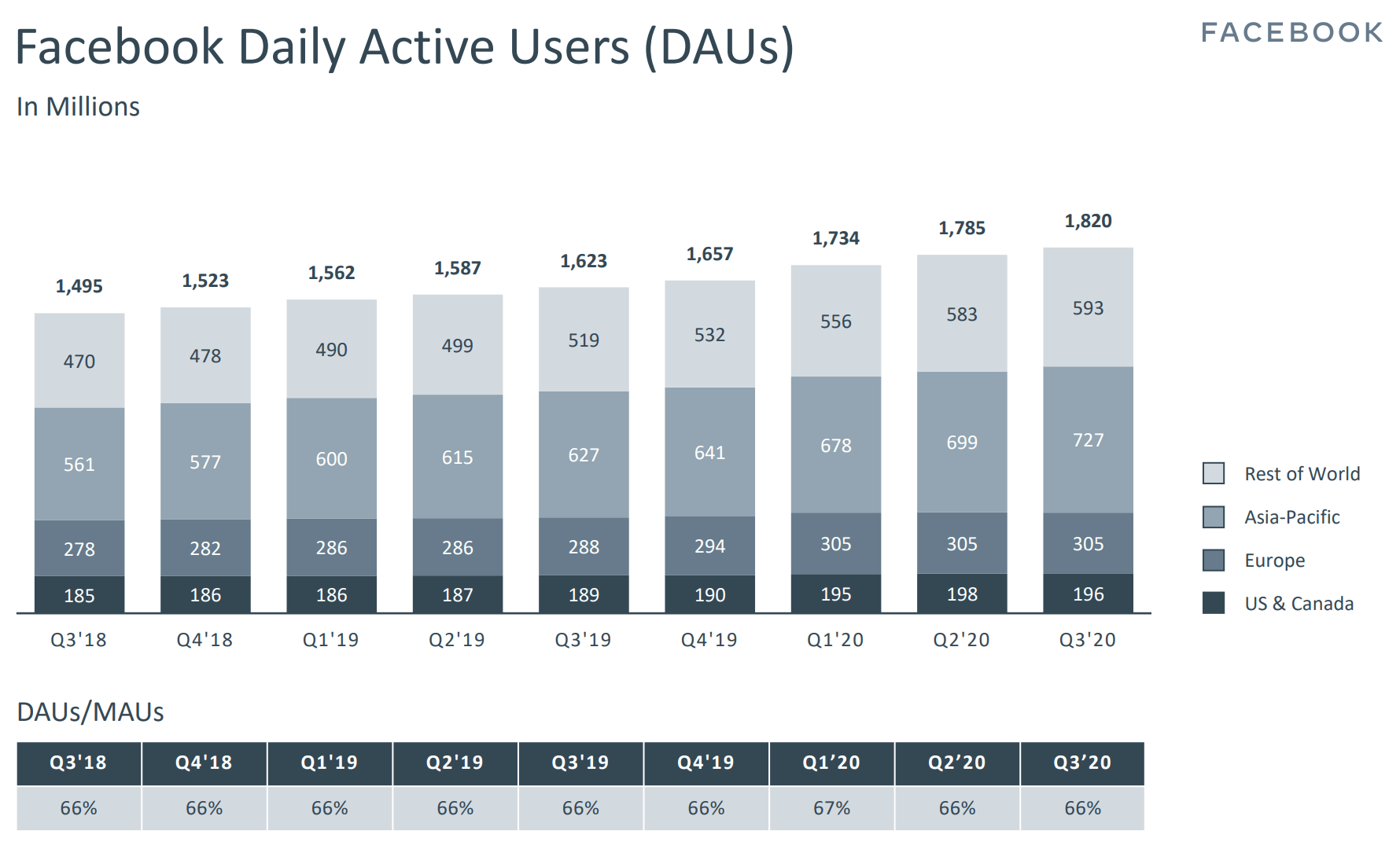 daily active user q3 2020