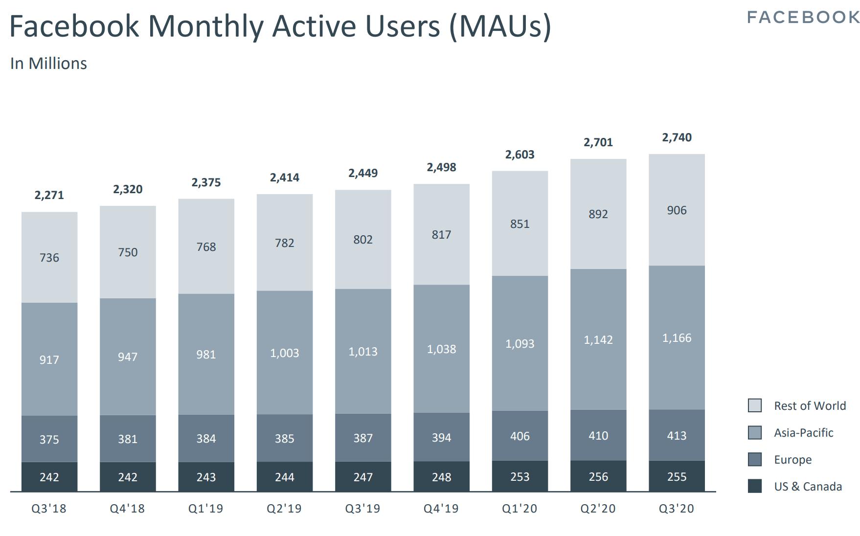 monthly acitve users 2020 Q3