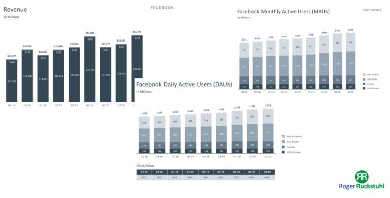 Facebook Quartalszahlen 2020 Q3