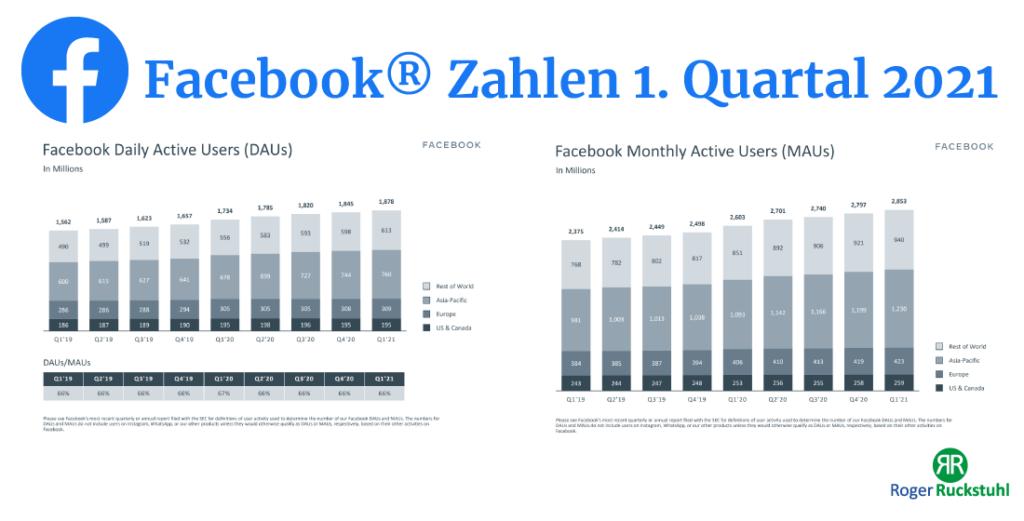 Facebook Zahlen 1. Quartal 2021