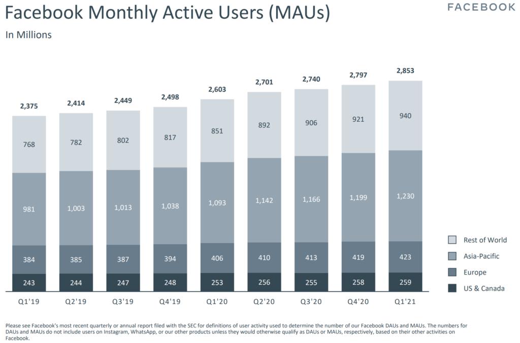 monatlich aktive nutzer auf Facebook Quartal 1 2021