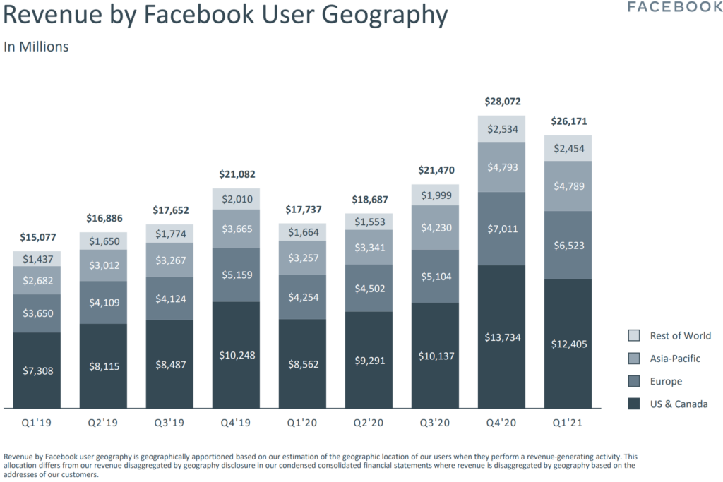 Umsatzzahlen Facebook Quartal 1 2021