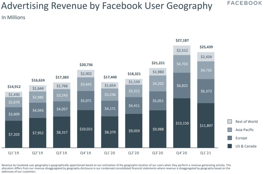 Facebook Werbeerlöse pro Nutzer Quartal 1 2021